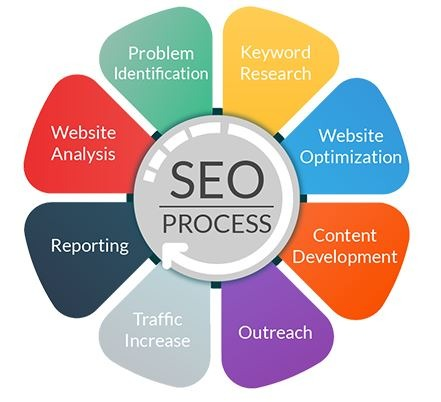 The Chicago SEO Process