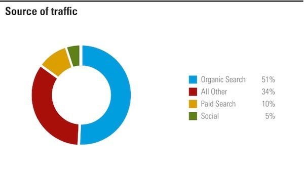 BrightEdge sows that 51% of traffic comes from Organic traffic in a pie chart