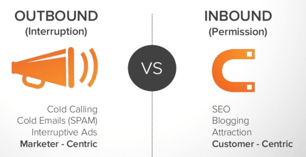 SEO benefits with Outbound and Inbound Marketing comparison